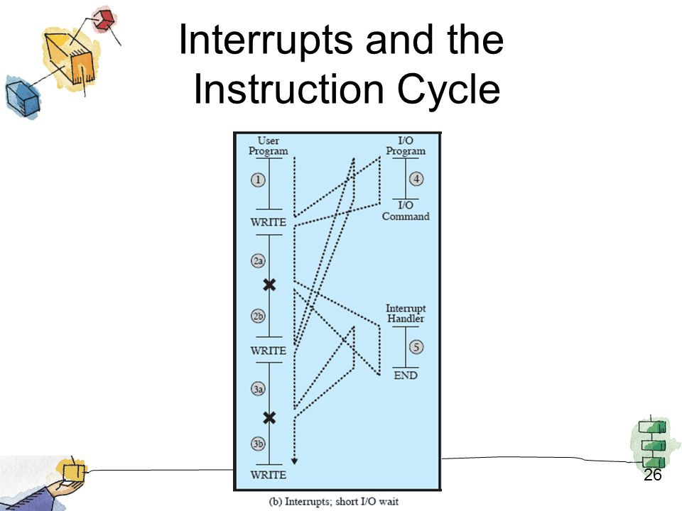 Interrupts and the Instruction Cycle