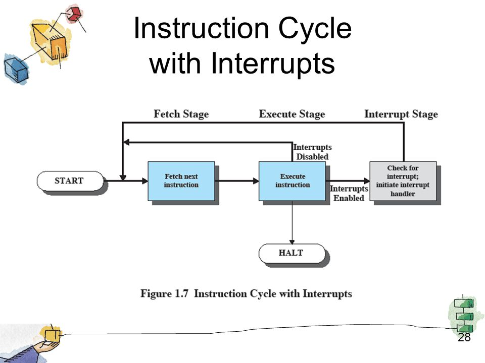 Instruction Cycle with Interrupts