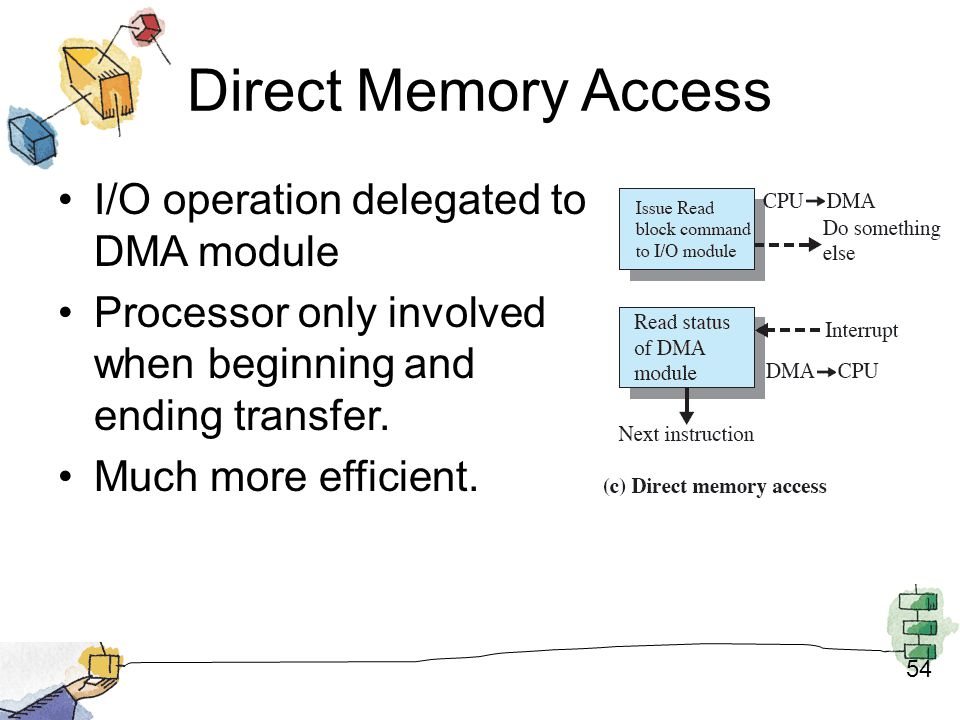 Direct Memory Access I/O operation delegated to DMA module