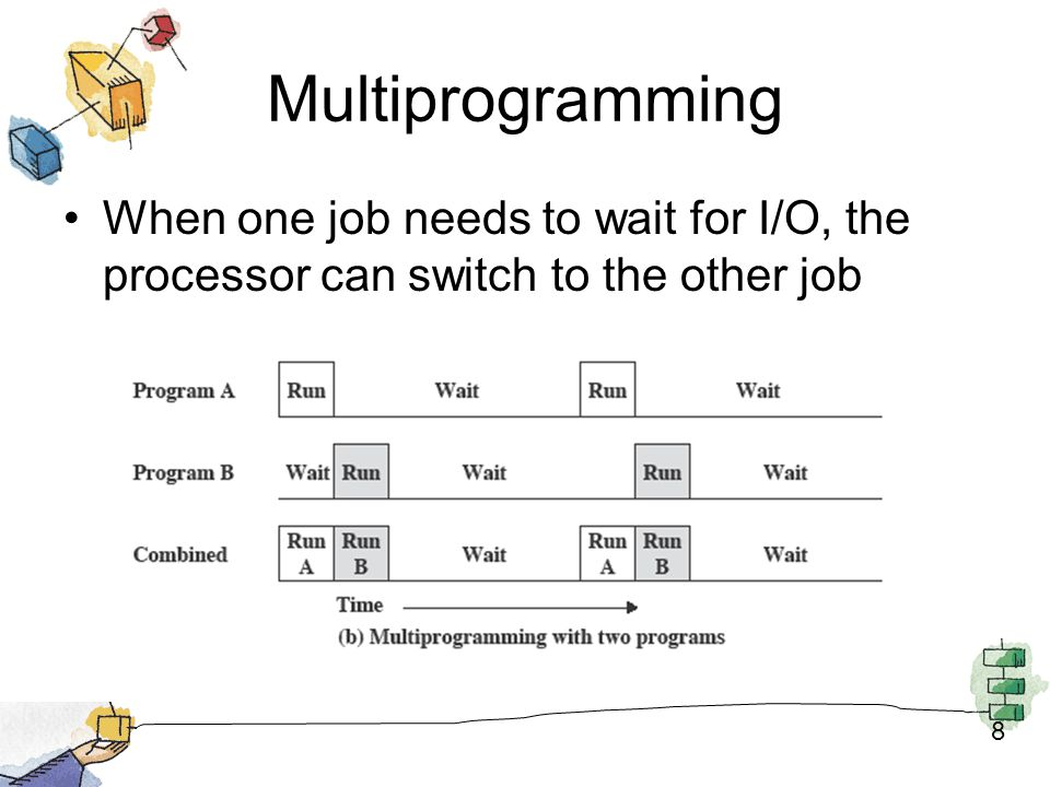 Multiprogramming When one job needs to wait for I/O, the processor can switch to the other job 8