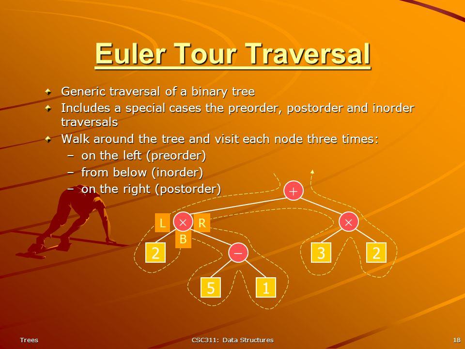 Java Euler Tour Traversal