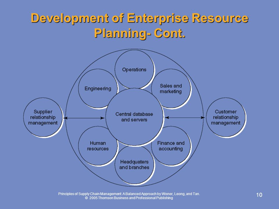 Development of Enterprise Resource Planning- Cont.
