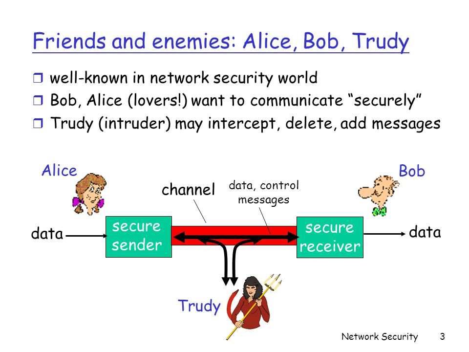 Friends and enemies: Alice, Bob, Trudy