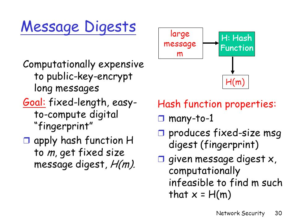 Message Digests large. message. m. H: Hash. Function. Computationally expensive to public-key-encrypt long messages.