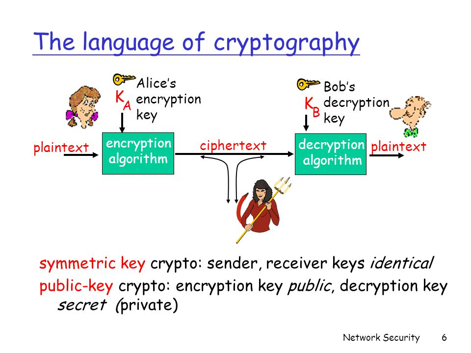 The language of cryptography
