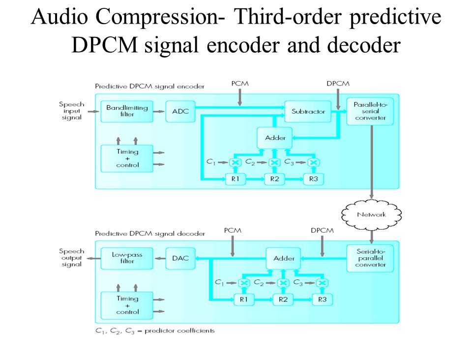 Audio and Video Compression - ppt download