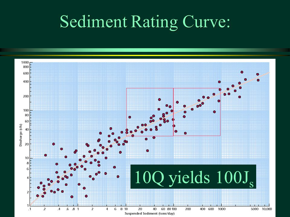 Sediment Rating Curve:
