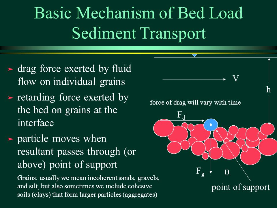 Basic Mechanism of Bed Load Sediment Transport