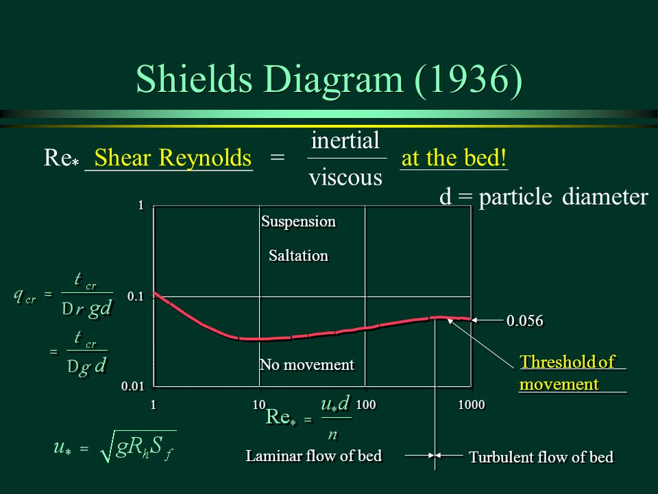 Shields Diagram (1936) inertial Re* _____________ = Shear Reynolds