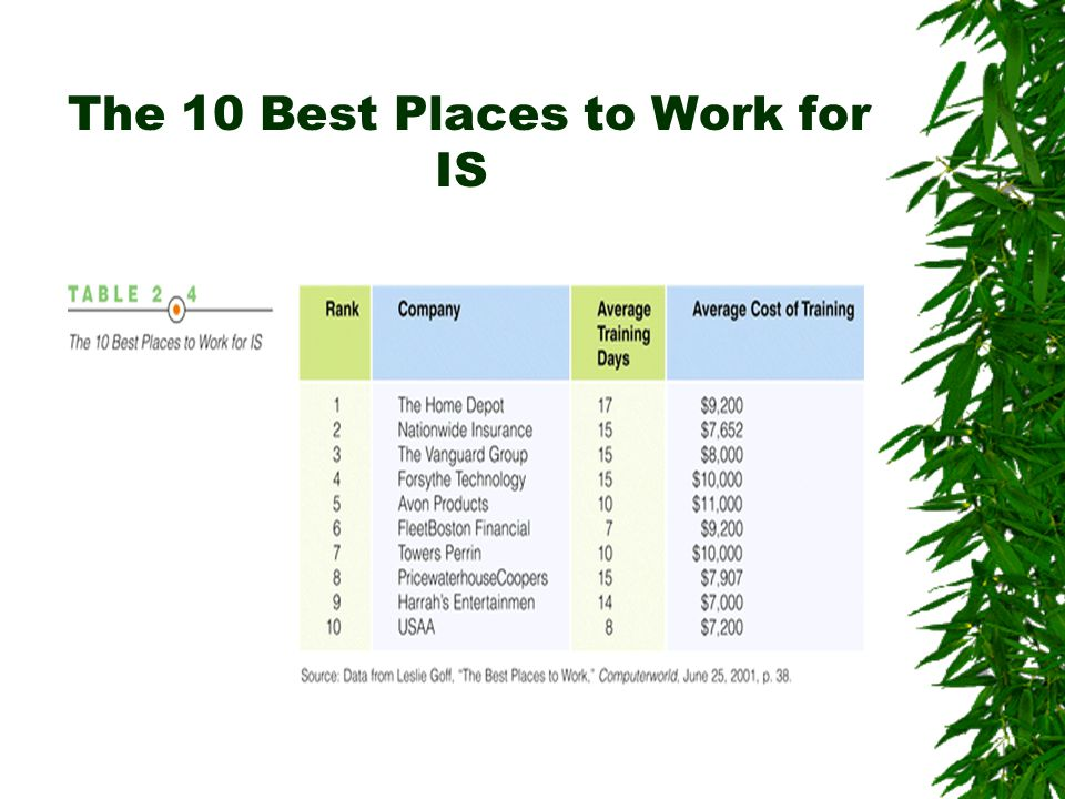 The 10 Best Places to Work for IS
