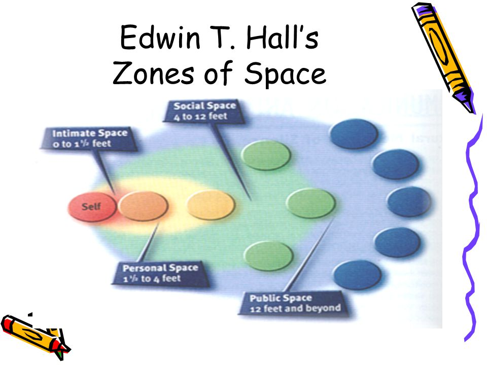 Edwin T. Hall's Zones of Space