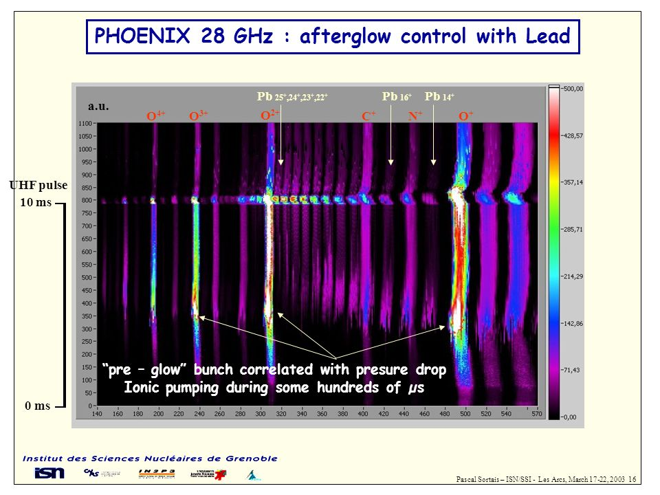 PHOENIX 28 GHz : afterglow control with Lead