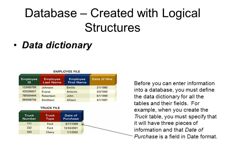 Database – Created with Logical Structures
