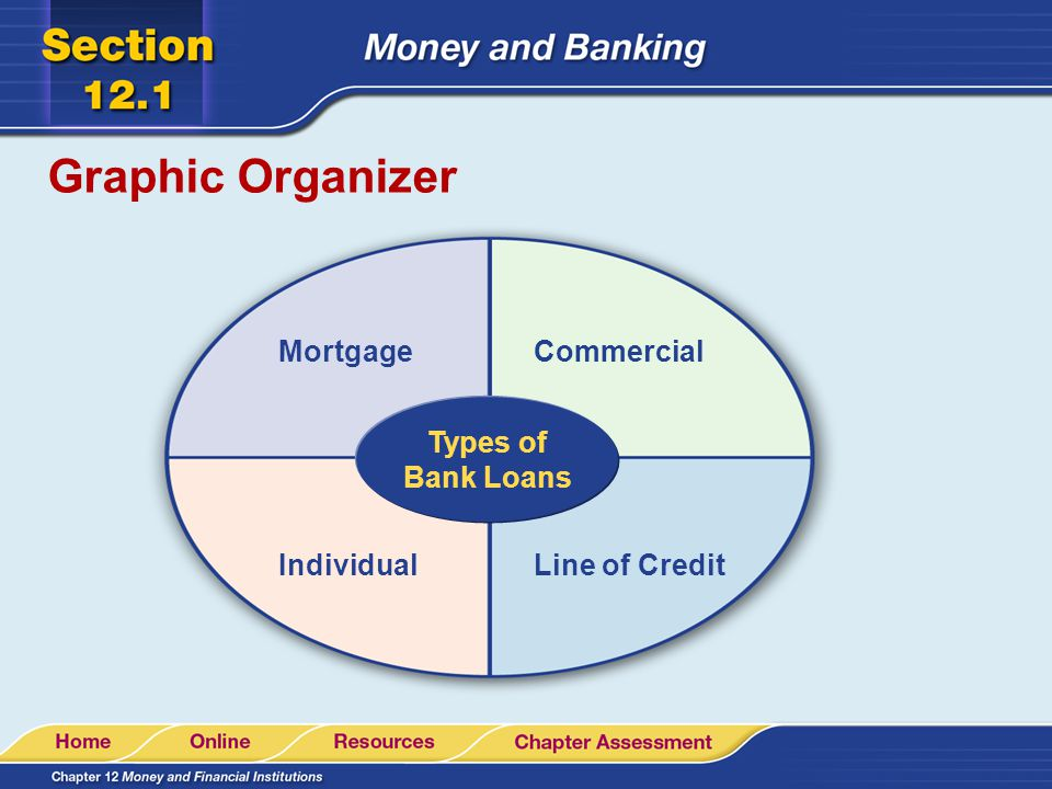 Graphic Organizer Mortgage Commercial Types of Bank Loans Individual
