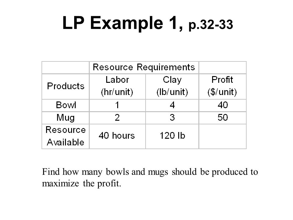 LP Example 1, p Find how many bowls and mugs should be produced to maximize the profit.
