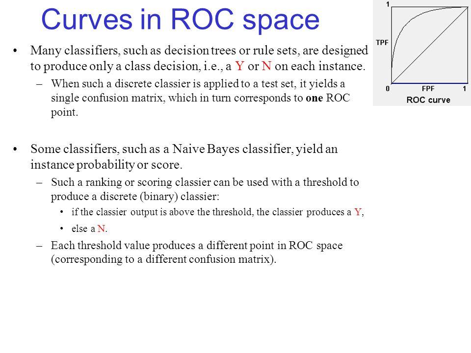 ROC Curves  - ppt download