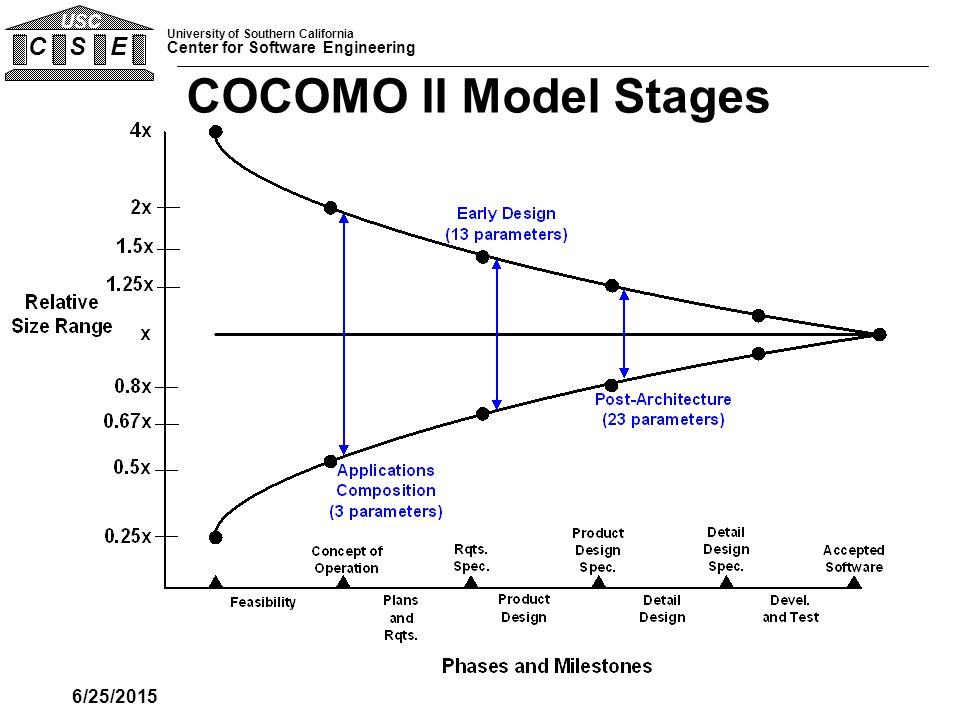 Software risk management and the cocomo model ppt download 32 cocomo ii model stages 4172017 ccuart Images