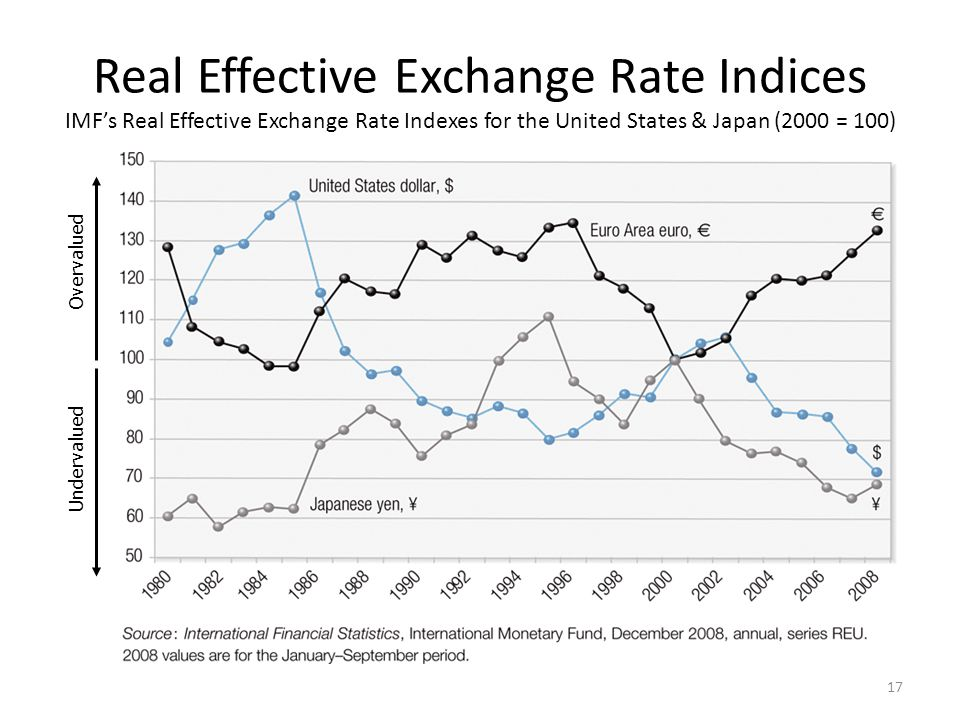 Real Effective Exchange Rate Indices Imf S Inde For The United States
