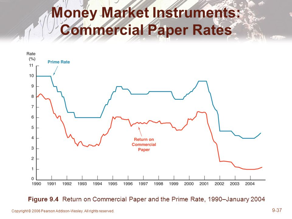 Money Market Instruments: Commercial Paper Rates