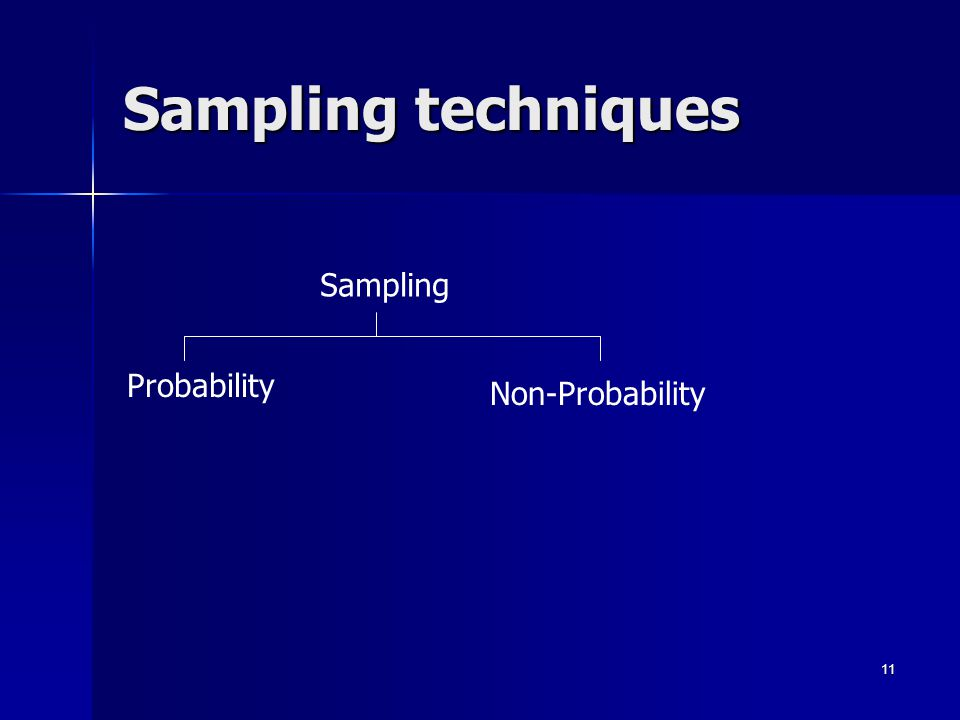 Sampling techniques Sampling Probability Non-Probability