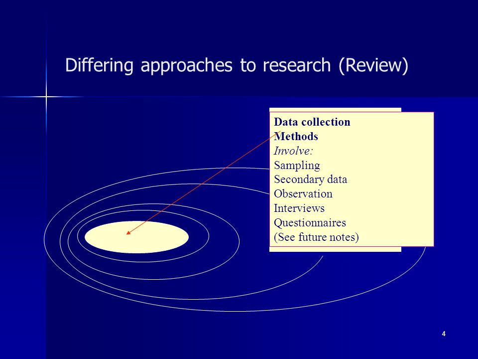 Differing approaches to research (Review)