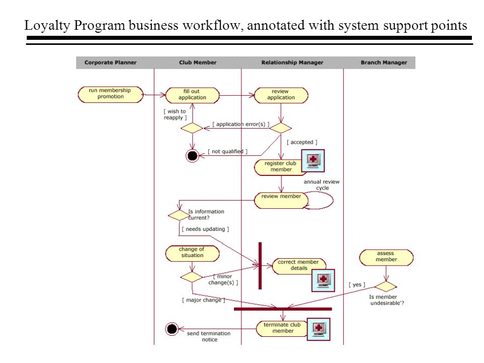 Loyalty Program business workflow, annotated with system support points