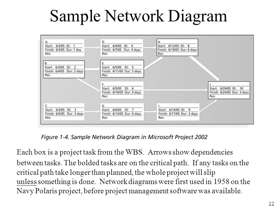 Chapter 1 introduction to project management ppt download before project management software was available sample network diagram ccuart Gallery
