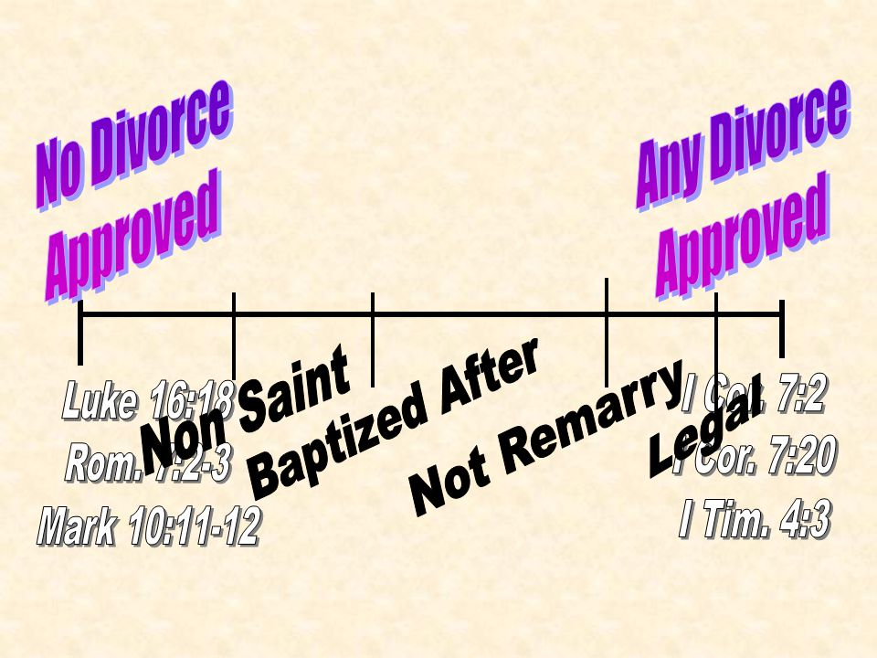No Divorce Approved Any Divorce Approved Non Saint Baptized After
