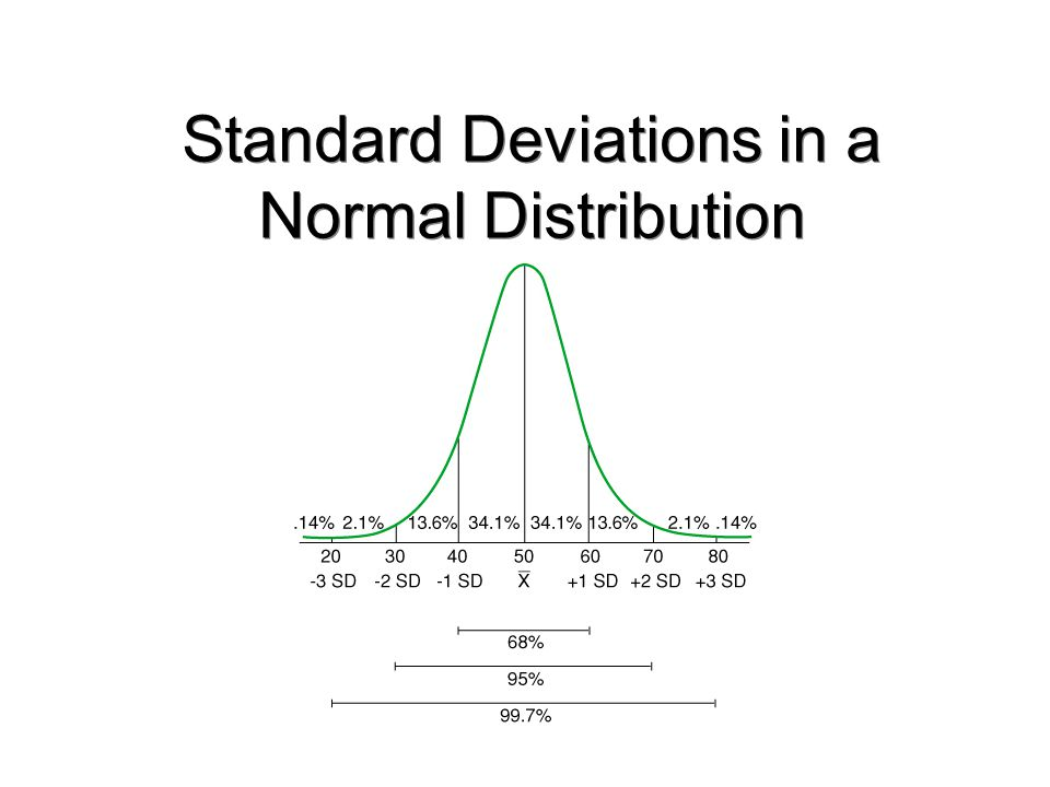 Standard Deviations in a Normal Distribution