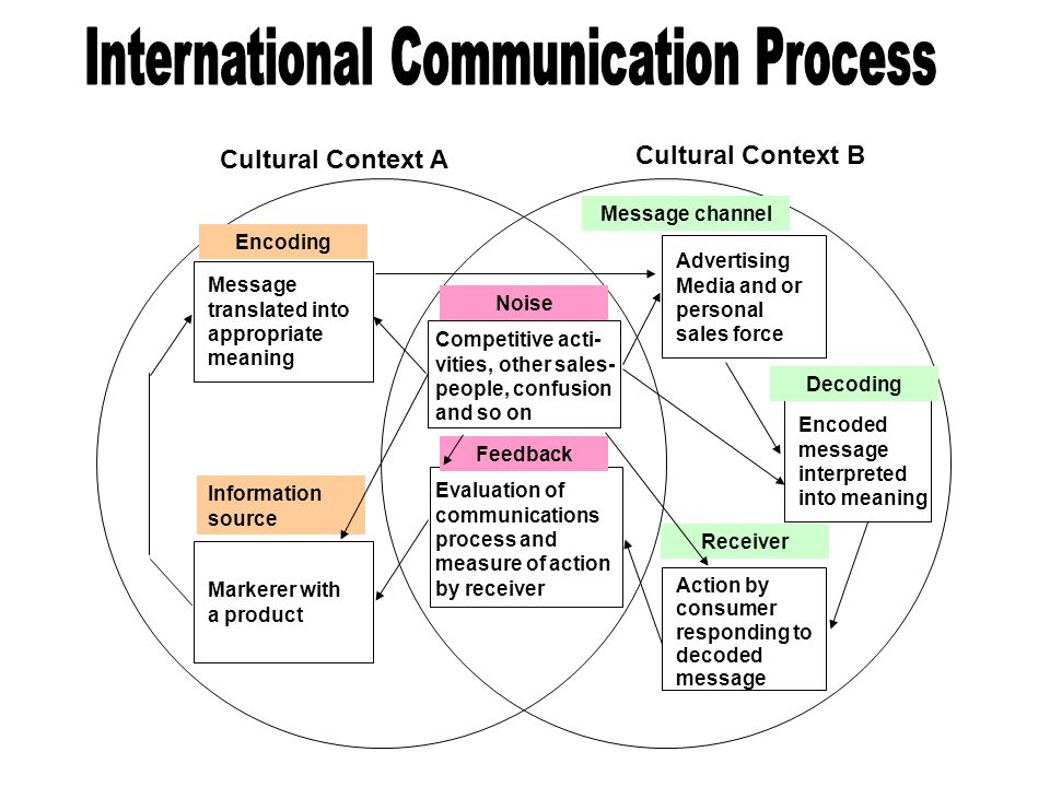 Basic model of communication ppt download international communication process ccuart Gallery