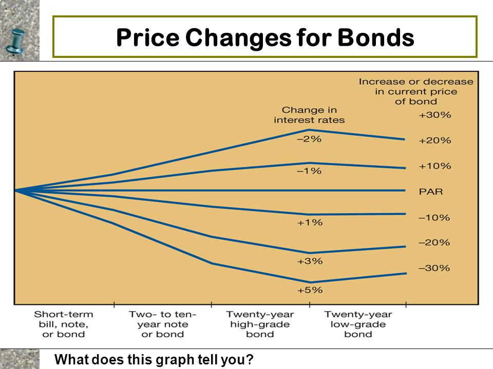 Price Changes for Bonds