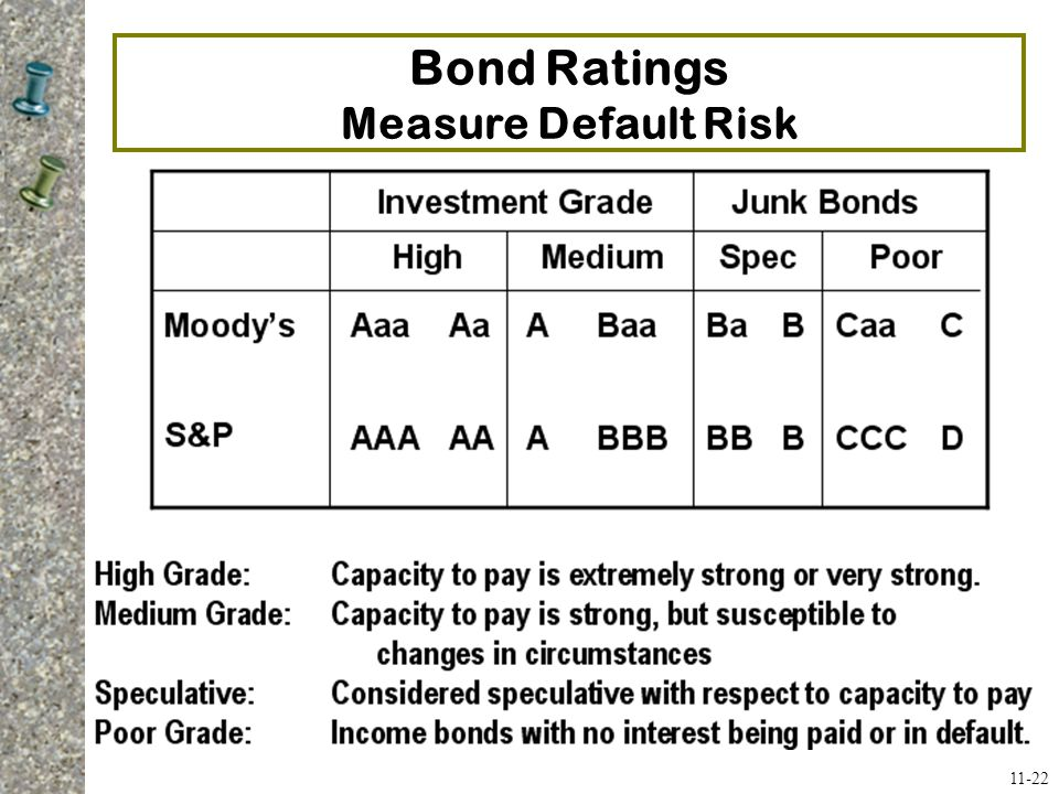 Bond Ratings Measure Default Risk