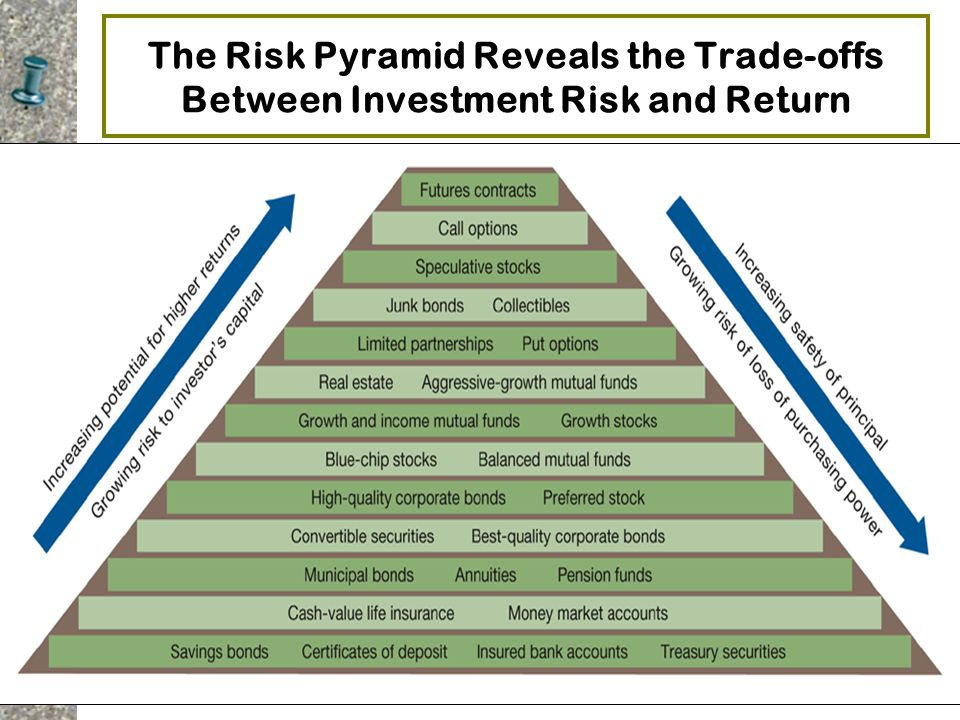 The Risk Pyramid Reveals the Trade-offs Between Investment Risk and Return