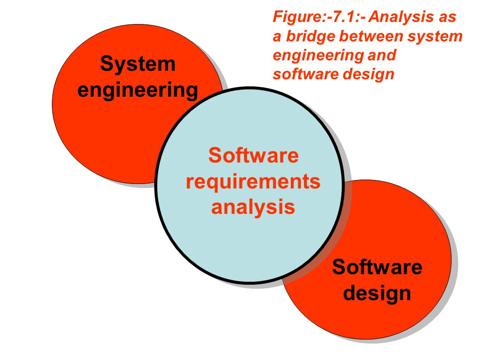 Software requirements analysis