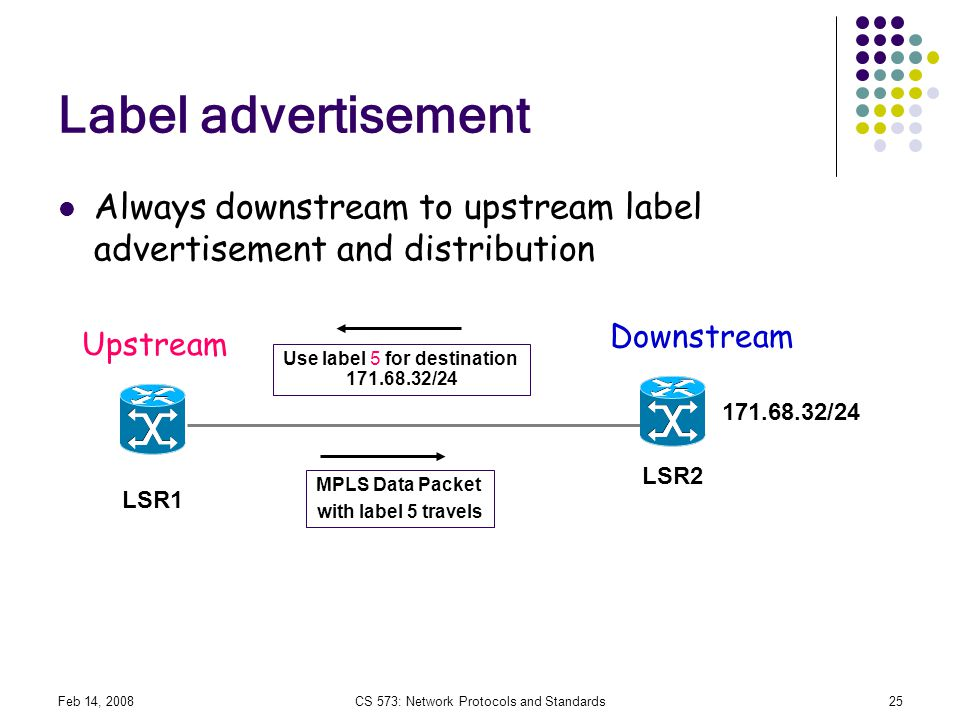Label advertisement Always downstream to upstream label advertisement and distribution. Downstream.