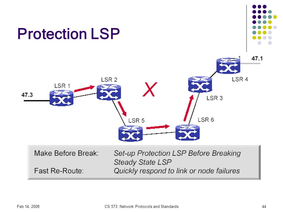 CS 573: Network Protocols and Standards
