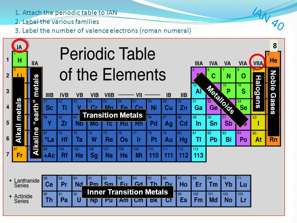 Labled periodic table image collections periodic table of elements a labeled periodic table image collections periodic table of urtaz Images