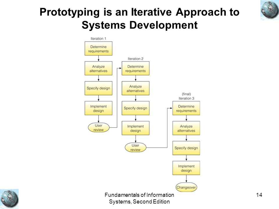 Prototyping is an Iterative Approach to Systems Development