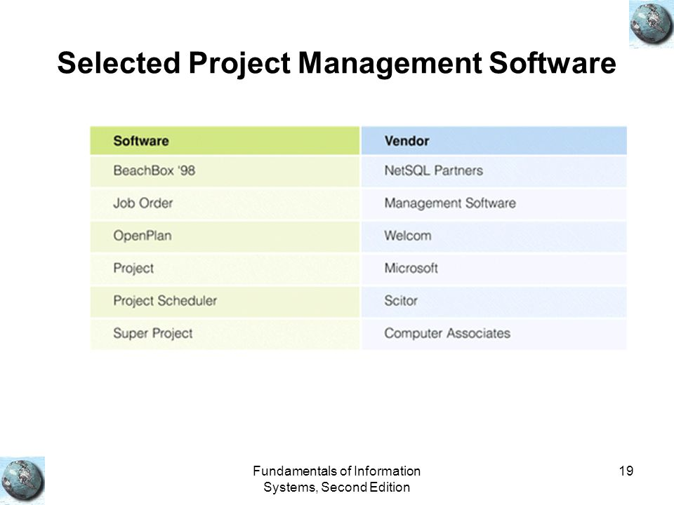 Selected Project Management Software