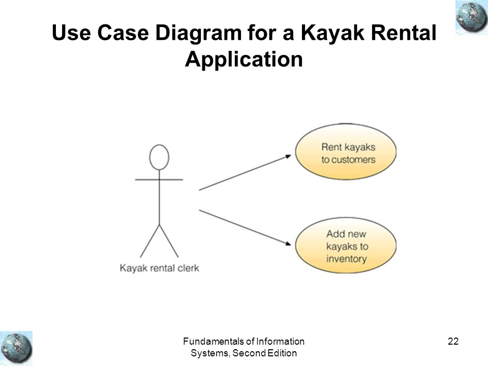 Use Case Diagram for a Kayak Rental Application