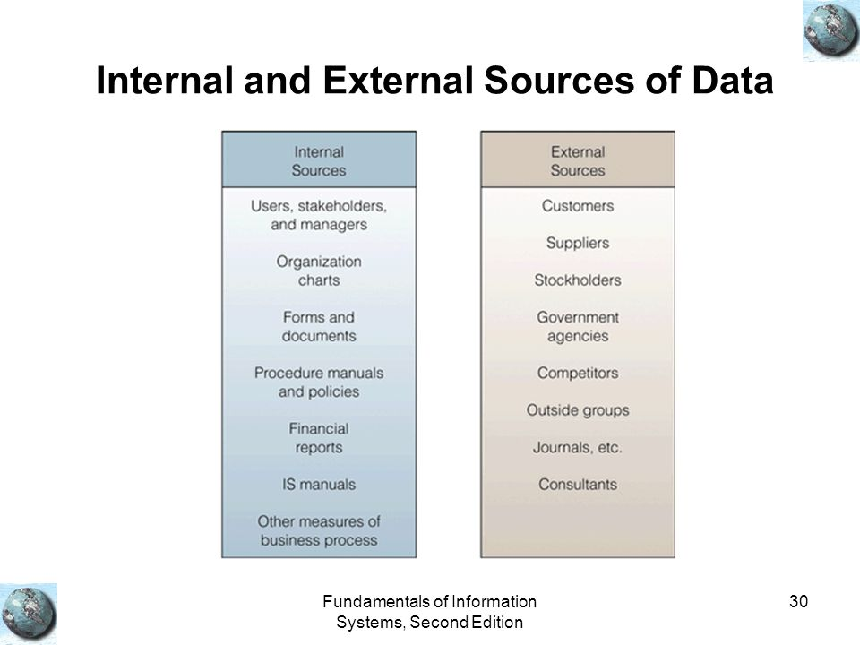 Internal and External Sources of Data