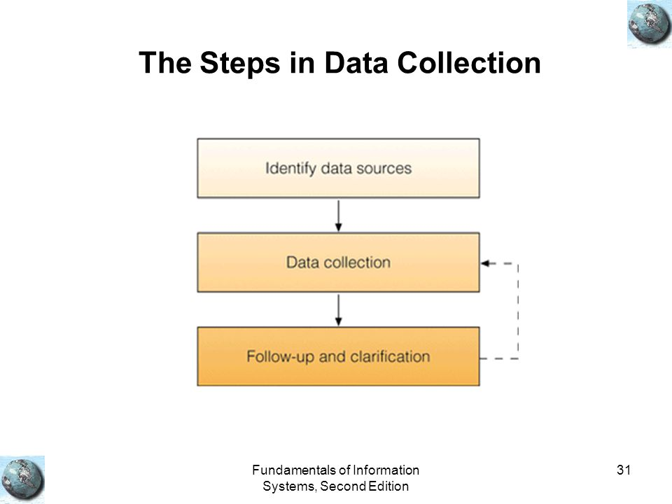 The Steps in Data Collection