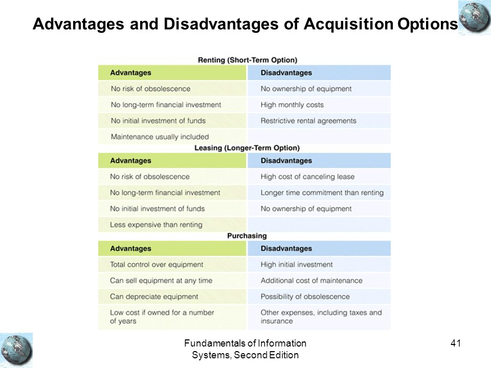 Advantages and Disadvantages of Acquisition Options