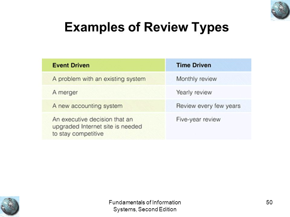 Examples of Review Types
