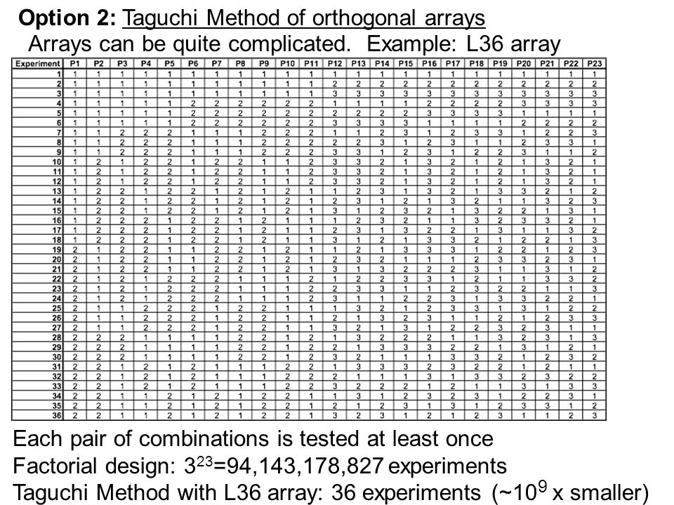 l9 orthogonal array design of experiment