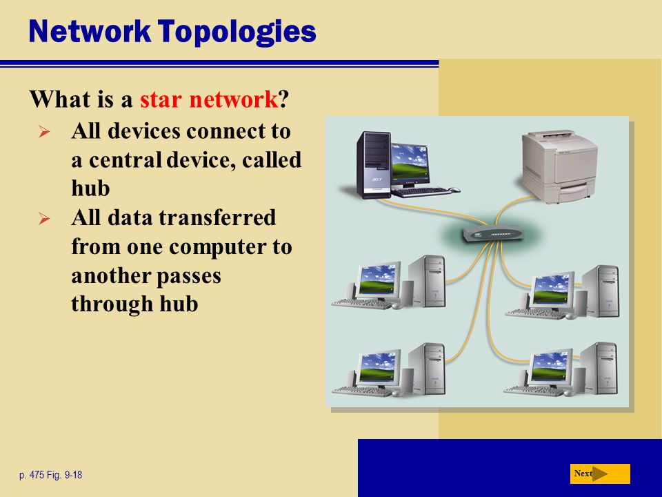 Network Topologies What is a star network