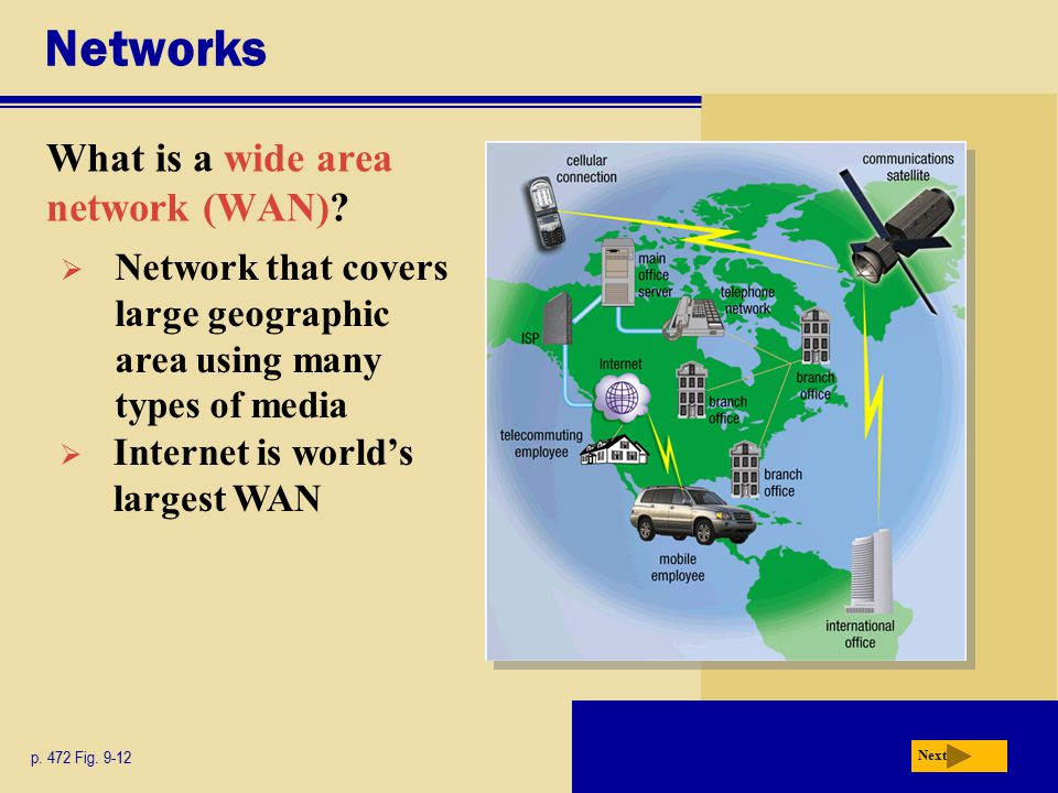 Networks What is a wide area network (WAN)