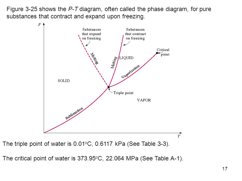 Chapter 3 properties of pure substances ppt download figure 3 25 shows the p t diagram often called the phase diagram for ccuart Images