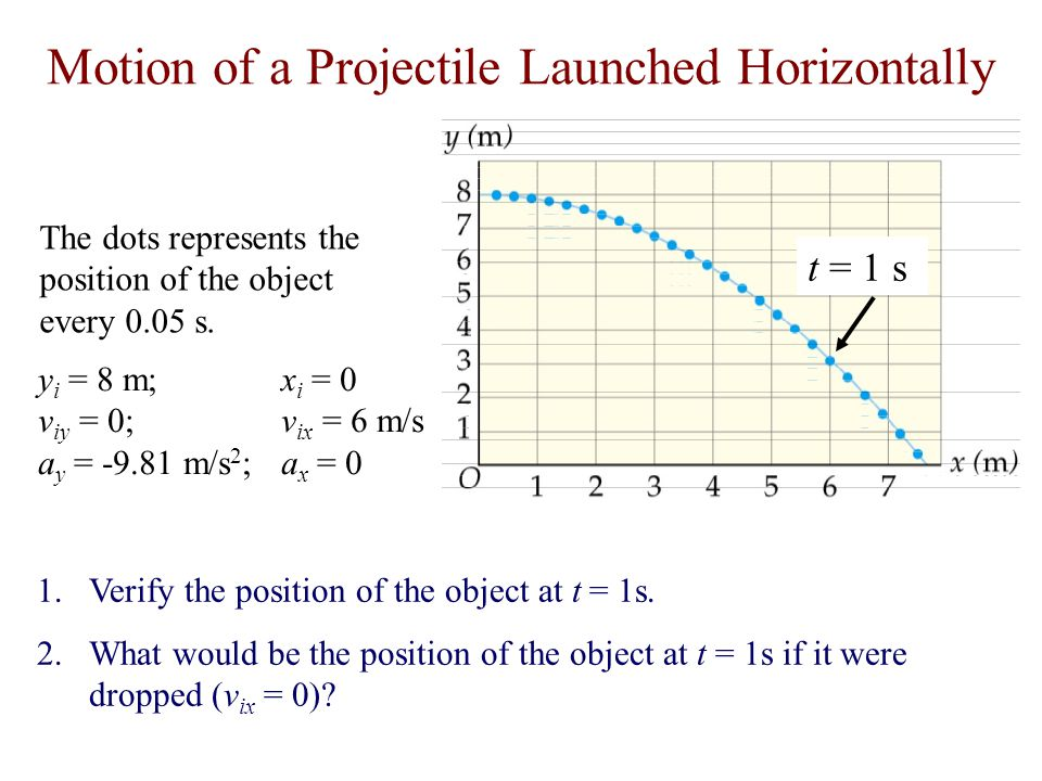 Motion of a Projectile Launched Horizontally