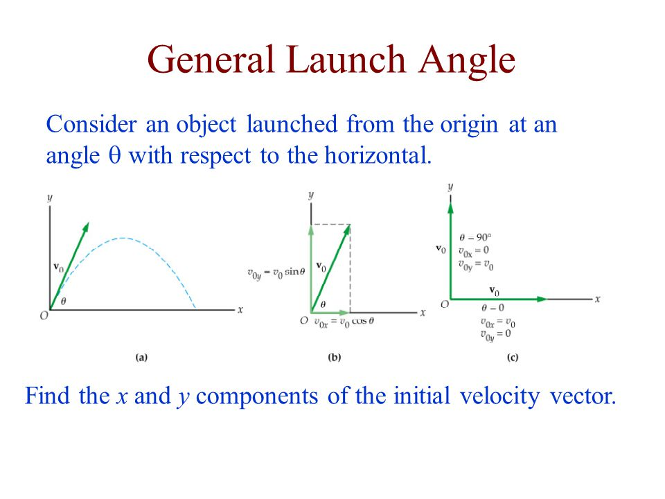 General Launch Angle Consider an object launched from the origin at an angle q with respect to the horizontal.